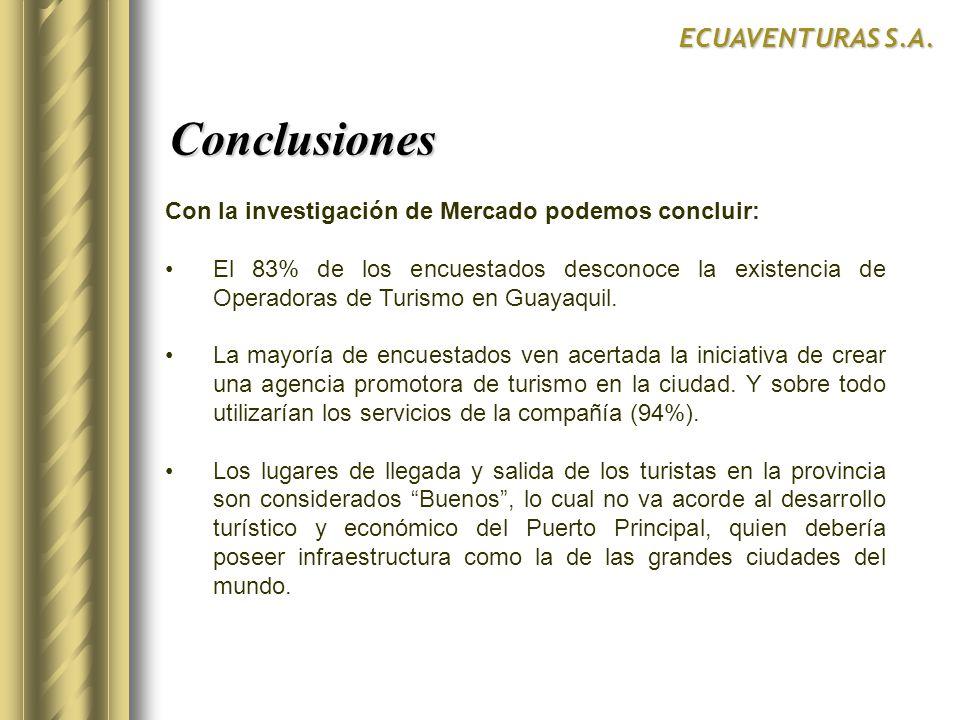 Conclusiones Conclusiones ECUAVENTURAS S.A. Con la investigación de Mercado podemos concluir: El 83% de los encuestados desconoce la existencia de Ope