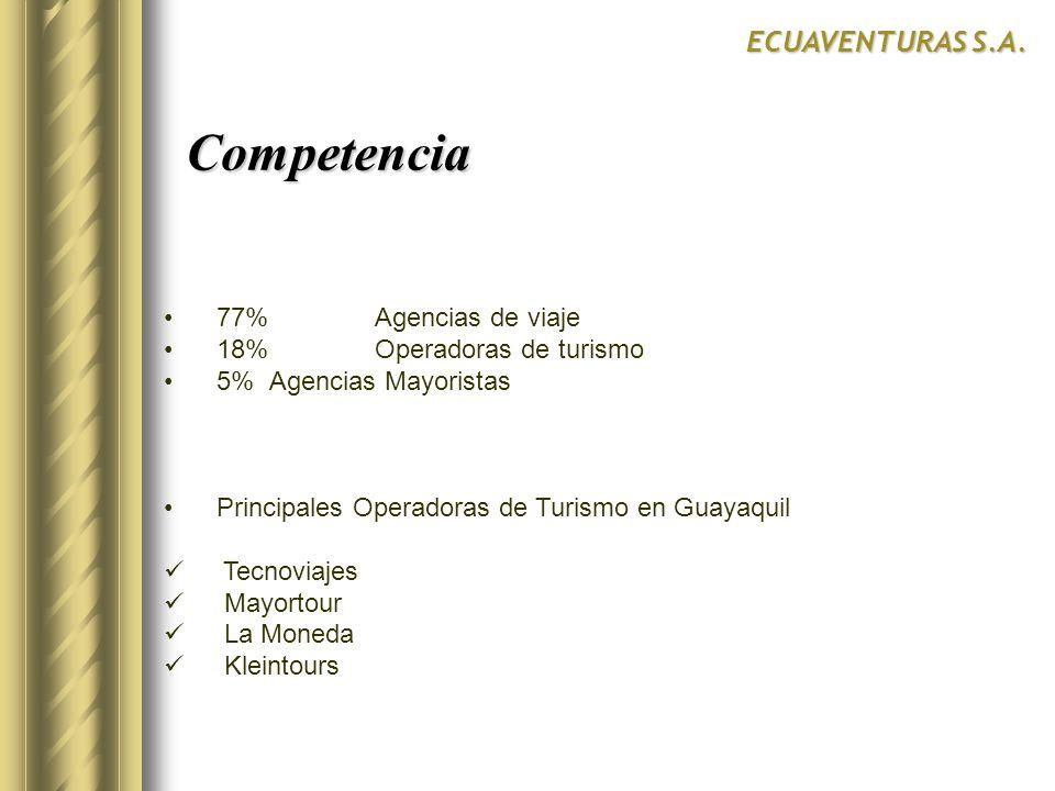 Competencia Competencia ECUAVENTURAS S.A. 77% Agencias de viaje 18% Operadoras de turismo 5% Agencias Mayoristas Principales Operadoras de Turismo en