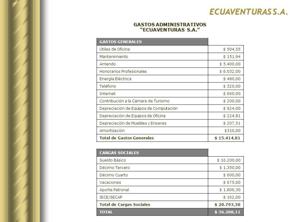 ECUAVENTURAS S.A. GASTOS ADMINISTRATIVOS ECUAVENTURAS S.A. GASTOS GENERALES Útiles de Oficina$ 504,55 Mantenimiento$ 151,94 Arriendo$ 5.400,00 Honorar