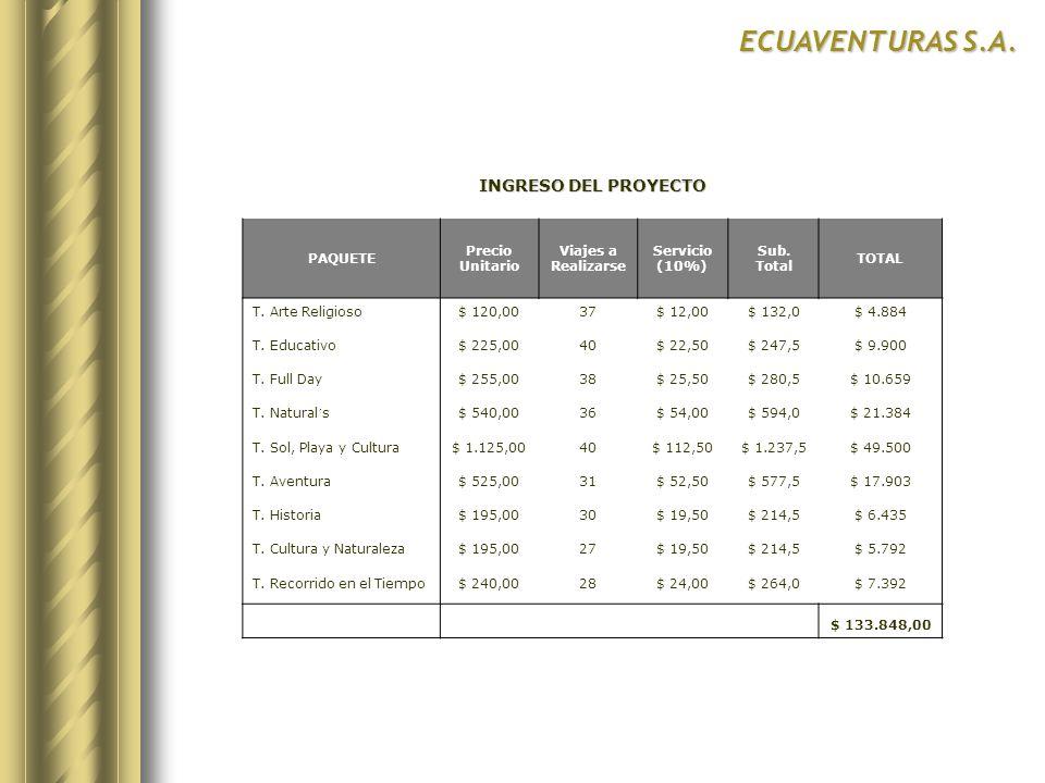 ECUAVENTURAS S.A. INGRESO DEL PROYECTO PAQUETE Precio Unitario Viajes a Realizarse Servicio (10%) Sub. Total TOTAL T. Arte Religioso$ 120,0037$ 12,00$