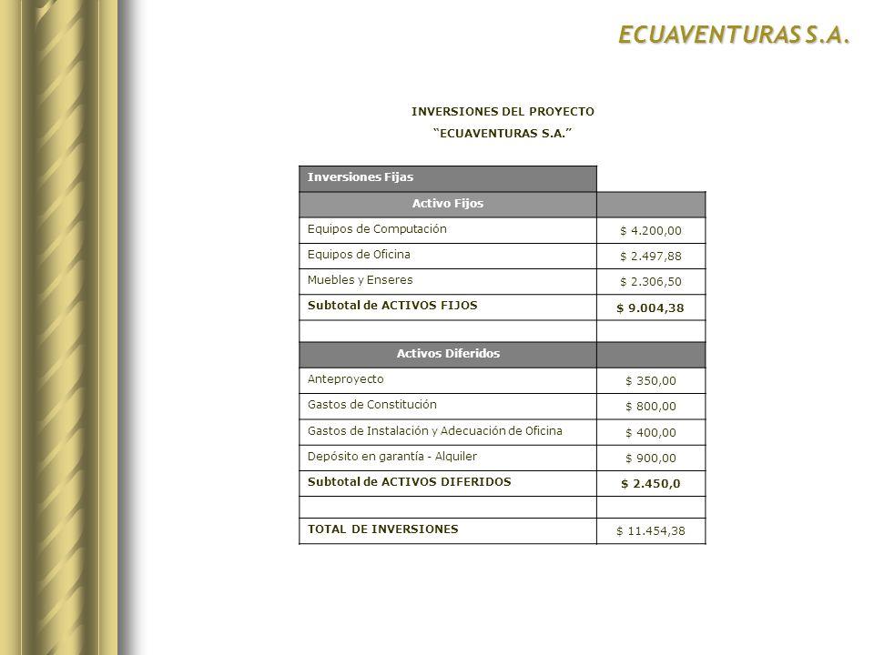 ECUAVENTURAS S.A. INVERSIONES DEL PROYECTO ECUAVENTURAS S.A. Inversiones Fijas Activo Fijos Equipos de Computación $ 4.200,00 Equipos de Oficina $ 2.4
