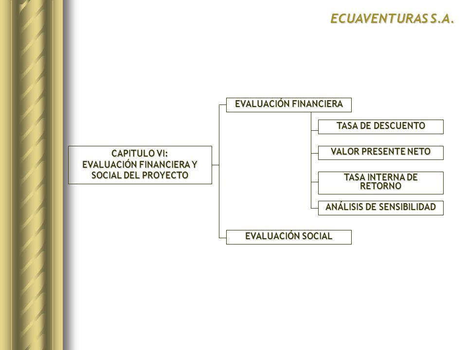 CAPITULO VI: EVALUACIÓN FINANCIERA Y SOCIAL DEL PROYECTO EVALUACIÓN FINANCIERA EVALUACIÓN SOCIAL ECUAVENTURAS S.A. TASA DE DESCUENTO VALOR PRESENTE NE