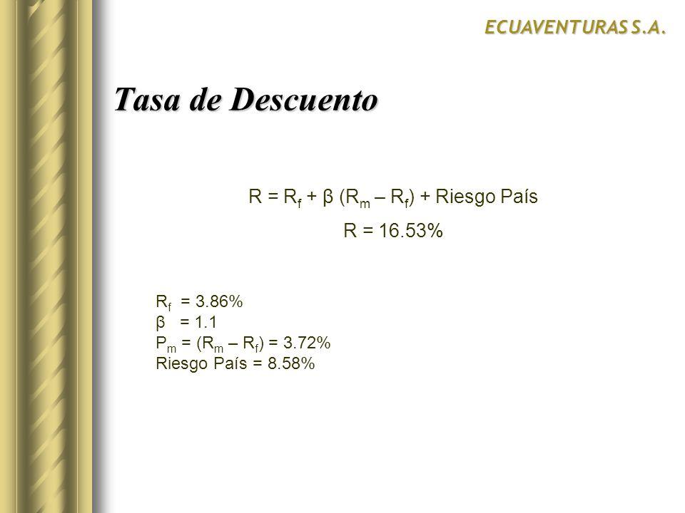 R = R f + β (R m – R f ) + Riesgo País R = 16.53% Tasa de Descuento ECUAVENTURAS S.A. R f = 3.86% β = 1.1 P m = (R m – R f ) = 3.72% Riesgo País = 8.5