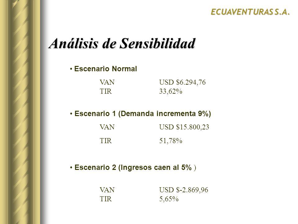 Escenario Normal VANUSD $6.294,76 TIR33,62% Escenario 1 (Demanda incrementa 9%) VANUSD $15.800,23 TIR51,78% Escenario 2 (Ingresos caen al 5% ) VANUSD $-2.869,96 TIR5,65% Análisis de Sensibilidad ECUAVENTURAS S.A.