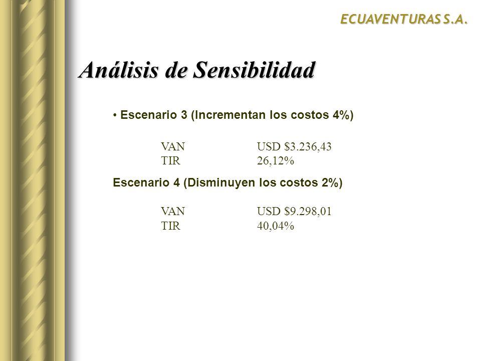 Escenario 3 (Incrementan los costos 4%) VANUSD $3.236,43 TIR26,12% Escenario 4 (Disminuyen los costos 2%) VANUSD $9.298,01 TIR40,04% Análisis de Sensibilidad ECUAVENTURAS S.A.
