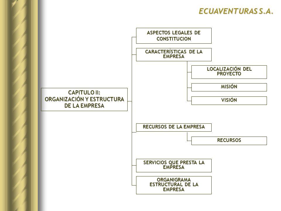 CAPITULO II: ORGANIZACIÓN Y ESTRUCTURA DE LA EMPRESA ASPECTOS LEGALES DE CONSTITUCION CARACTERÍSTICAS DE LA EMPRESA RECURSOS DE LA EMPRESA ECUAVENTURAS S.A.