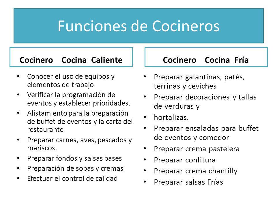 Funciones de Cocineros Cocinero Cocina Caliente Conocer el uso de equipos y elementos de trabajo Verificar la programación de eventos y establecer pri