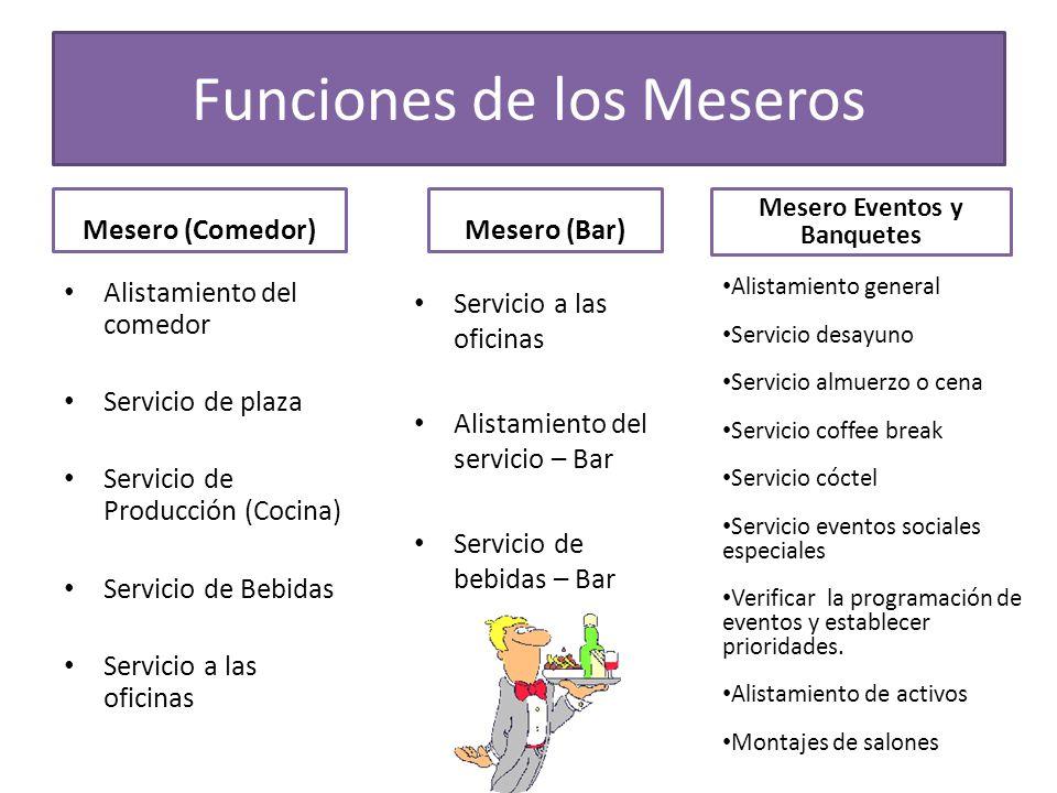 Funciones de los Meseros Mesero (Comedor) Alistamiento del comedor Servicio de plaza Servicio de Producción (Cocina) Servicio de Bebidas Servicio a la