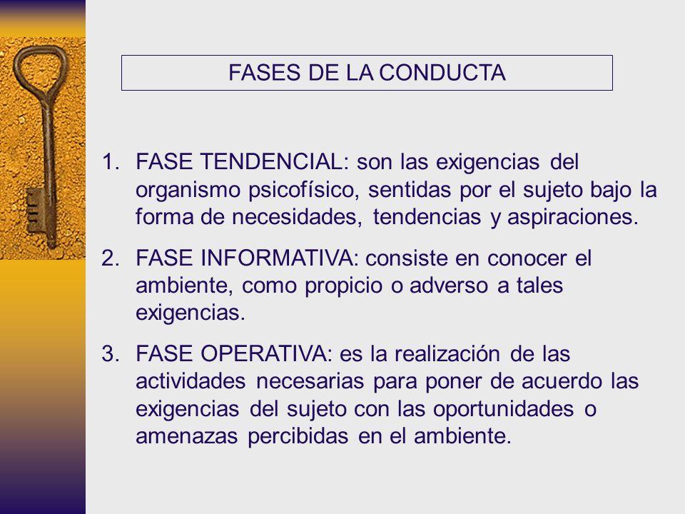 FASES DE LA CONDUCTA 1.FASE TENDENCIAL: son las exigencias del organismo psicofísico, sentidas por el sujeto bajo la forma de necesidades, tendencias