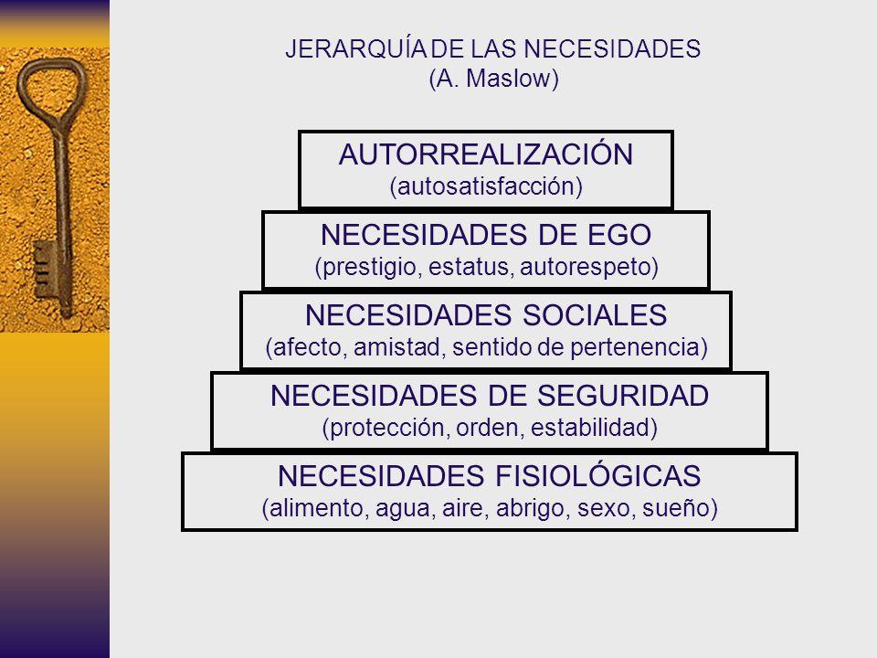 AUTORREALIZACIÓN (autosatisfacción) NECESIDADES DE EGO (prestigio, estatus, autorespeto) NECESIDADES SOCIALES (afecto, amistad, sentido de pertenencia
