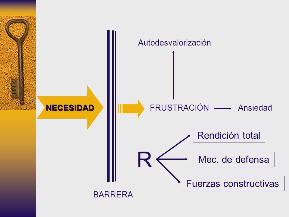 NECESIDAD BARRERA FRUSTRACIÓN R Rendición total Mec. de defensa Fuerzas constructivas Autodesvalorización Ansiedad