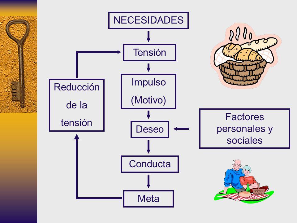 NECESIDADES Tensión Impulso (Motivo) Deseo Conducta Meta Reducción de la tensión Factores personales y sociales