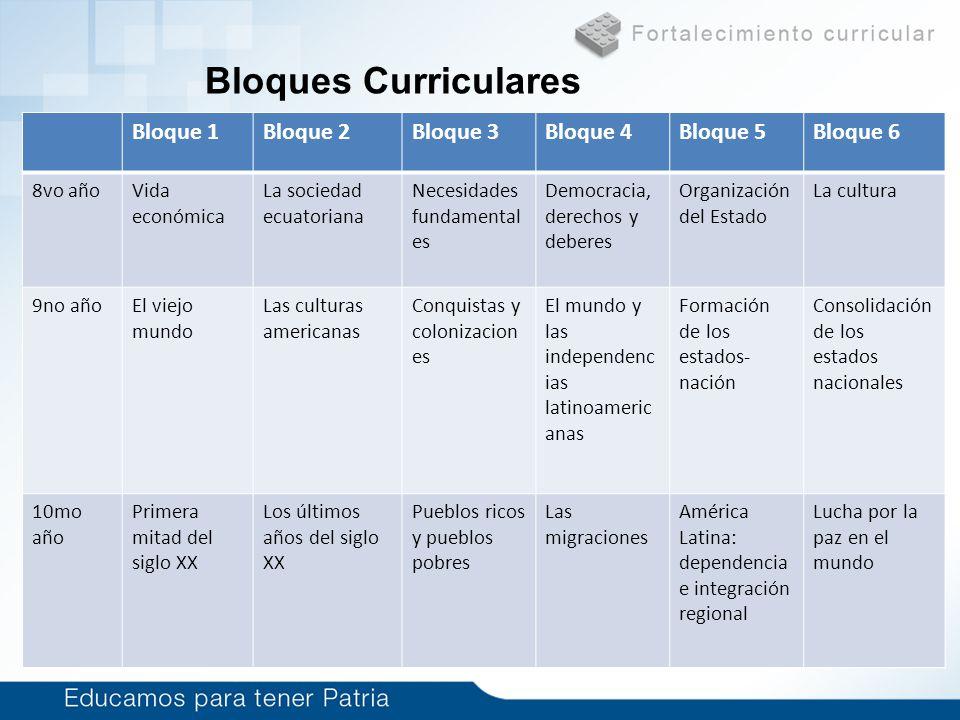 Bloques Curriculares Bloque 1Bloque 2Bloque 3Bloque 4Bloque 5Bloque 6 8vo añoVida económica La sociedad ecuatoriana Necesidades fundamental es Democra