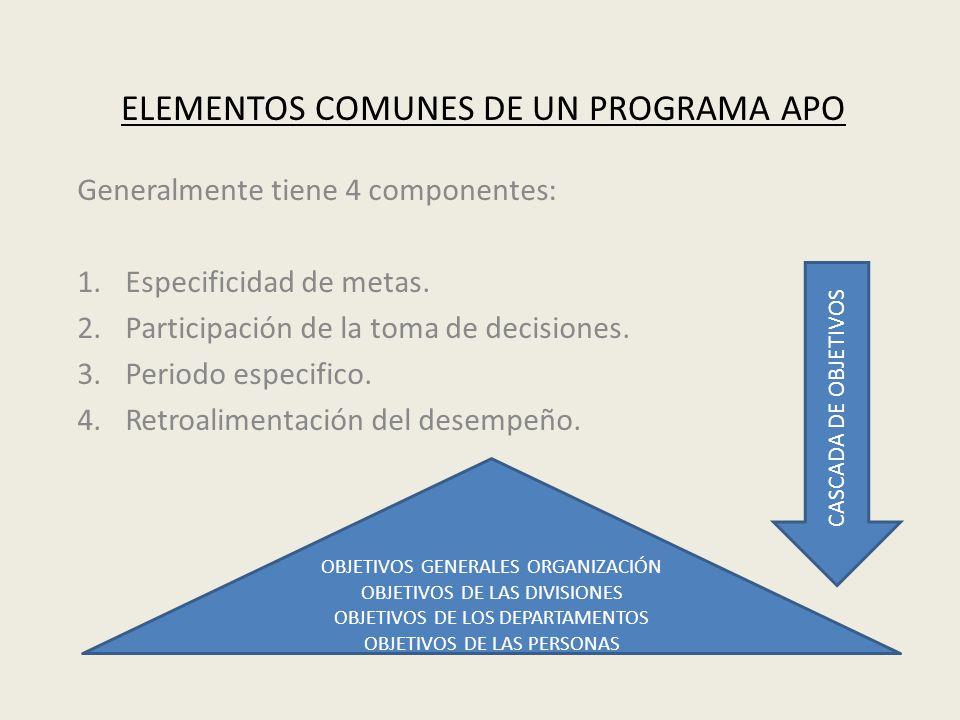 ELEMENTOS COMUNES DE UN PROGRAMA APO Generalmente tiene 4 componentes: 1.Especificidad de metas. 2.Participación de la toma de decisiones. 3.Periodo e