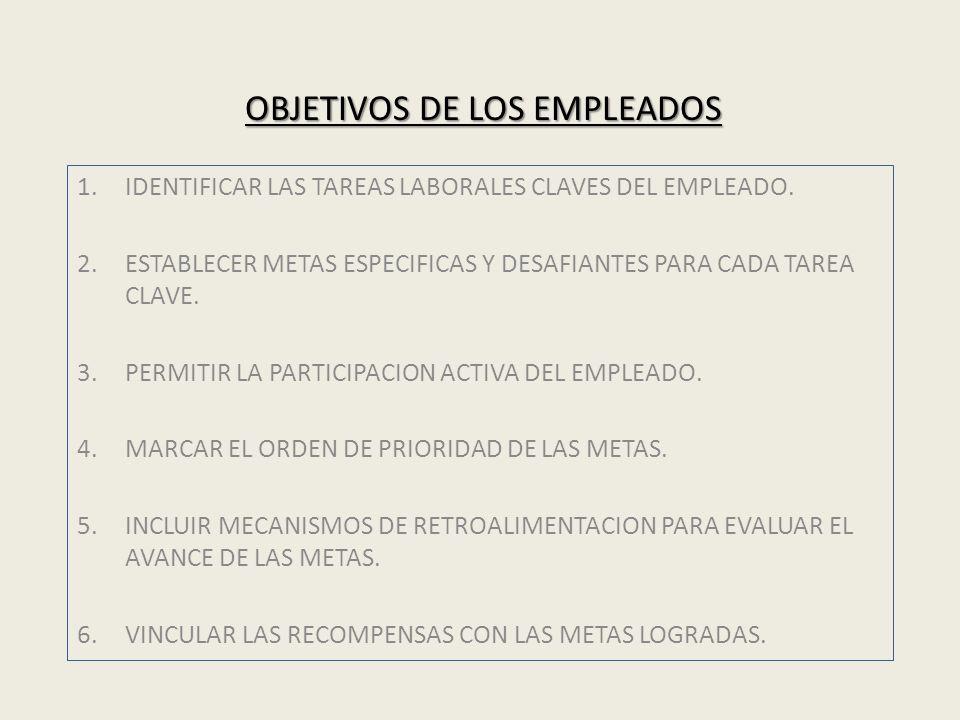 OBJETIVOS DE LOS EMPLEADOS 1.IDENTIFICAR LAS TAREAS LABORALES CLAVES DEL EMPLEADO. 2.ESTABLECER METAS ESPECIFICAS Y DESAFIANTES PARA CADA TAREA CLAVE.