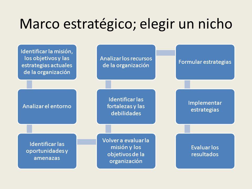 Marco estratégico; elegir un nicho Identificar la misión, los objetivos y las estrategias actuales de la organización Analizar el entorno Identificar