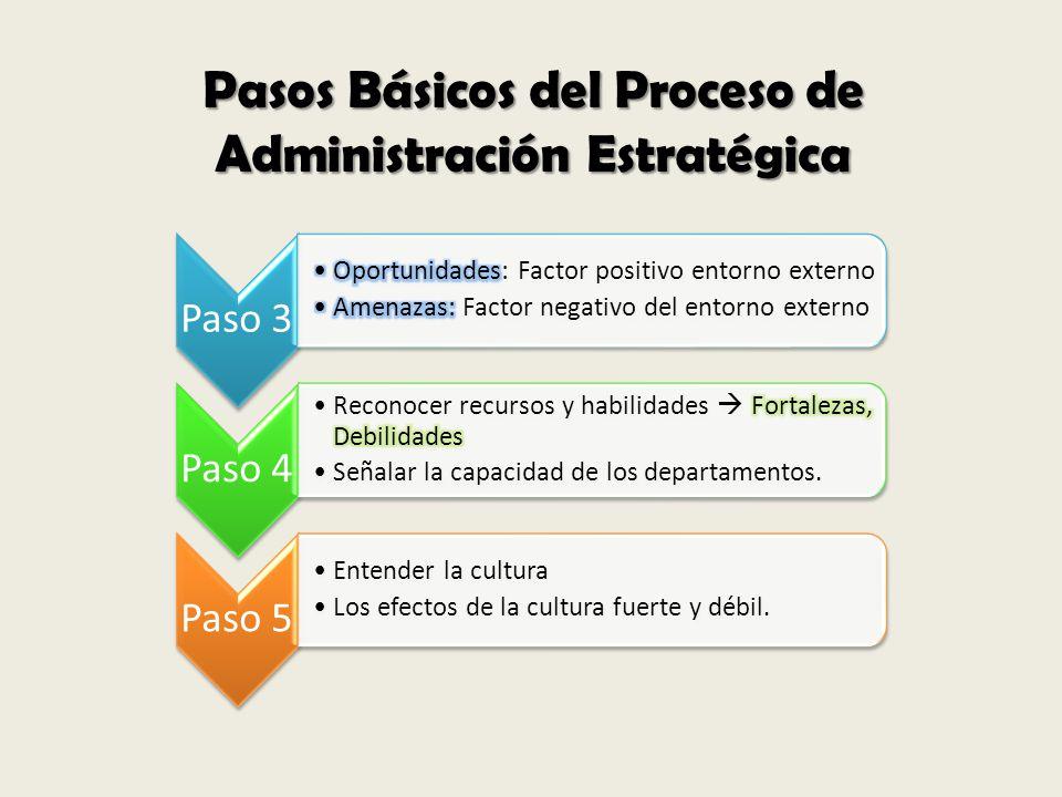 Pasos Básicos del Proceso de Administración Estratégica Paso 3Paso 4Paso 5 Entender la cultura Los efectos de la cultura fuerte y débil.
