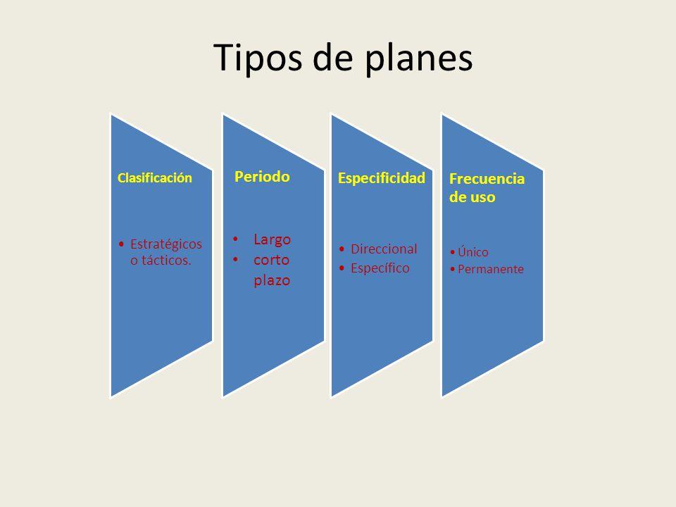 Tipos de planes Clasificación Estratégicos o tácticos. Especificidad Direccional Específico Frecuencia de uso Único Permanente Periodo Largo corto pla