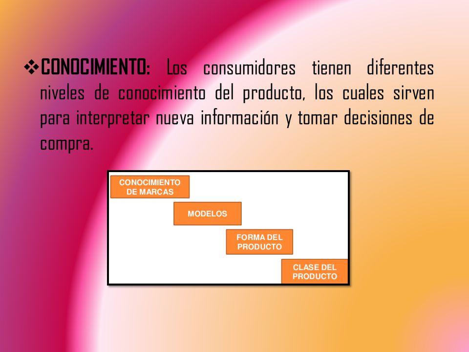 CONOCIMIENTO: Los consumidores tienen diferentes niveles de conocimiento del producto, los cuales sirven para interpretar nueva información y tomar decisiones de compra.
