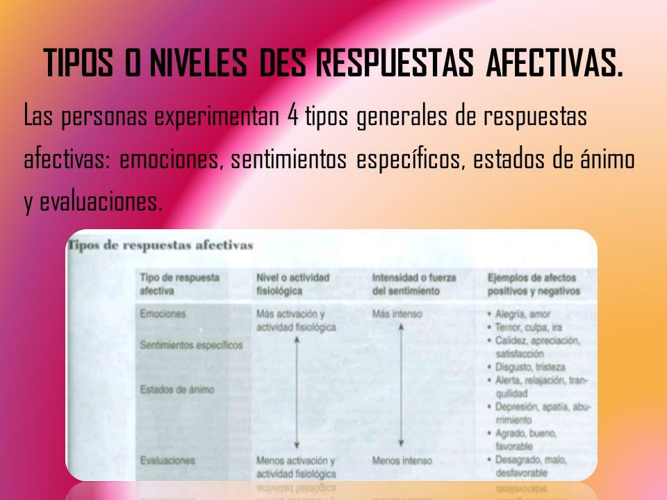 TIPOS O NIVELES DES RESPUESTAS AFECTIVAS.