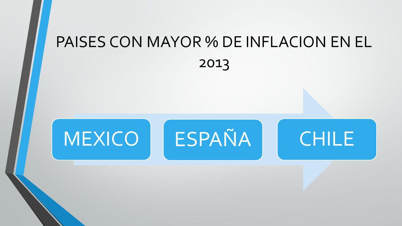 PAISES CON MAYOR % DE INFLACION EN EL 2013 MEXICOESPAÑACHILE