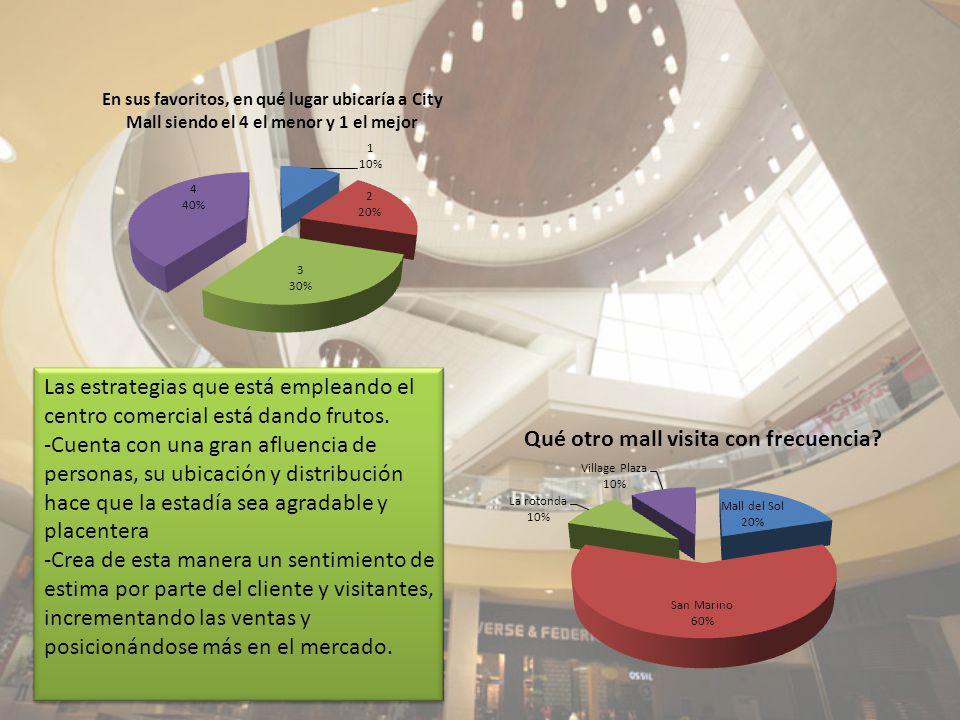 Las estrategias que está empleando el centro comercial está dando frutos. -Cuenta con una gran afluencia de personas, su ubicación y distribución hace