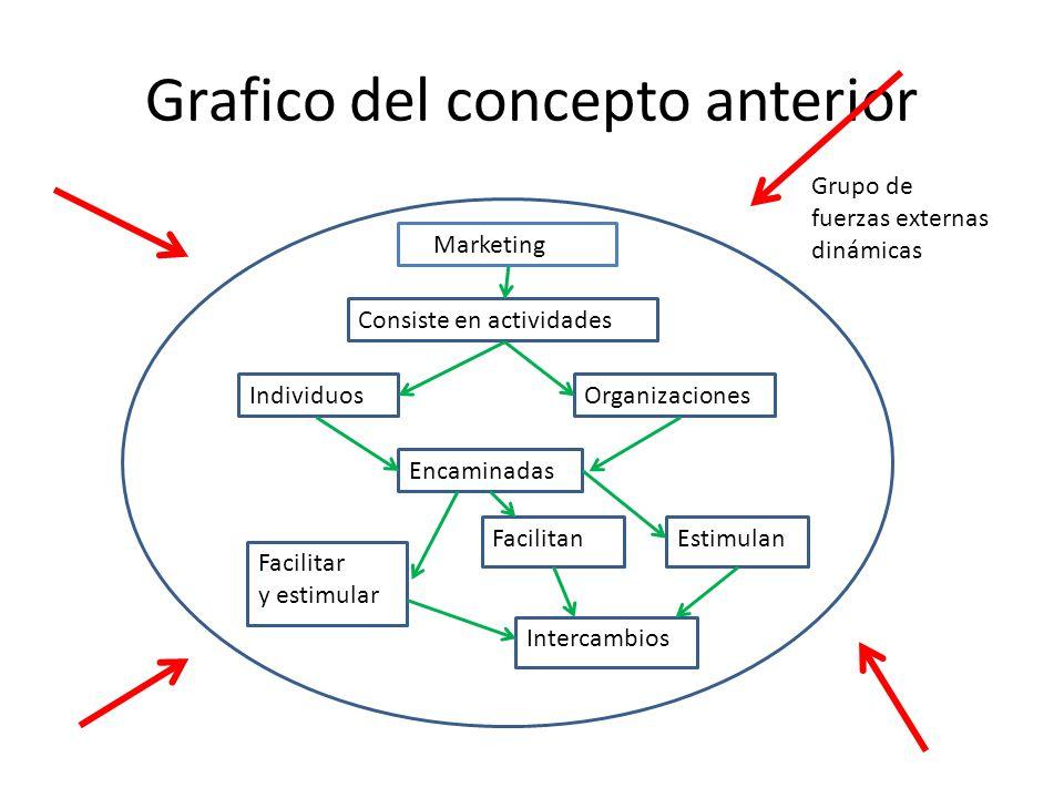 Grafico del concepto anterior Marketing Consiste en actividades IndividuosOrganizaciones Encaminadas Facilitar y estimular Intercambios FacilitanEstim