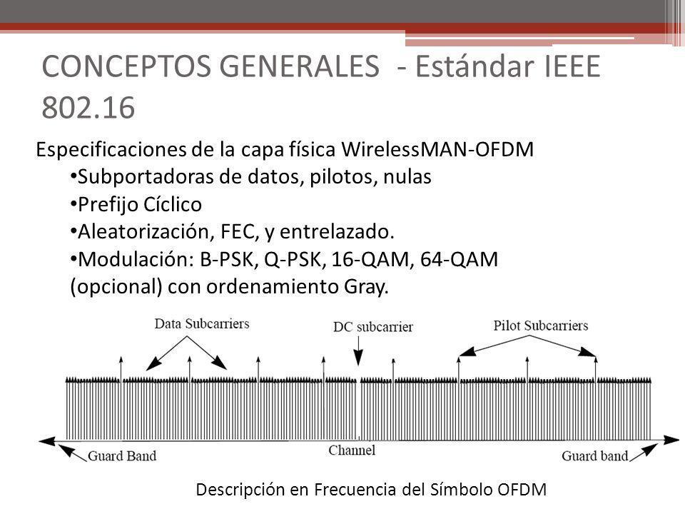 CONCEPTOS GENERALES - Estándar IEEE 802.16 Descripción en Frecuencia del Símbolo OFDM Especificaciones de la capa física WirelessMAN-OFDM Subportadora