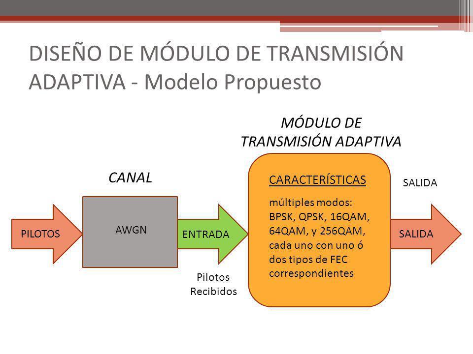 DISEÑO DE MÓDULO DE TRANSMISIÓN ADAPTIVA - Modelo Propuesto CARACTERÍSTICAS múltiples modos: BPSK, QPSK, 16QAM, 64QAM, y 256QAM, cada uno con uno ó do