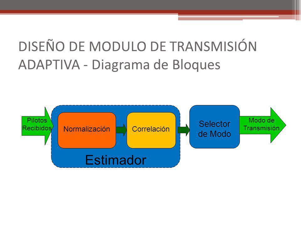 DISEÑO DE MODULO DE TRANSMISIÓN ADAPTIVA - Diagrama de Bloques Estimador Selector de Modo NormalizaciónCorrelación Modo de Transmisión Pilotos Recibid