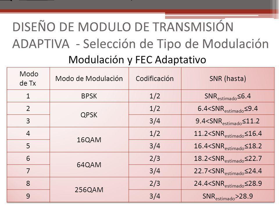 DISEÑO DE MODULO DE TRANSMISIÓN ADAPTIVA - Selección de Tipo de Modulación Modulación y FEC Adaptativo