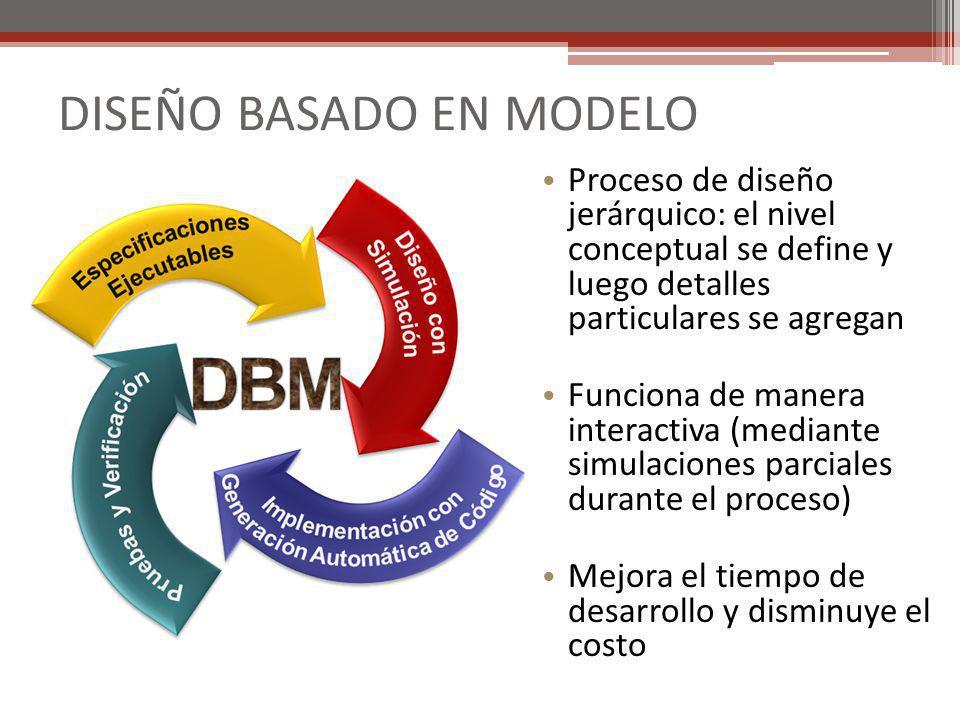 DISEÑO BASADO EN MODELO Proceso de diseño jerárquico: el nivel conceptual se define y luego detalles particulares se agregan Funciona de manera intera