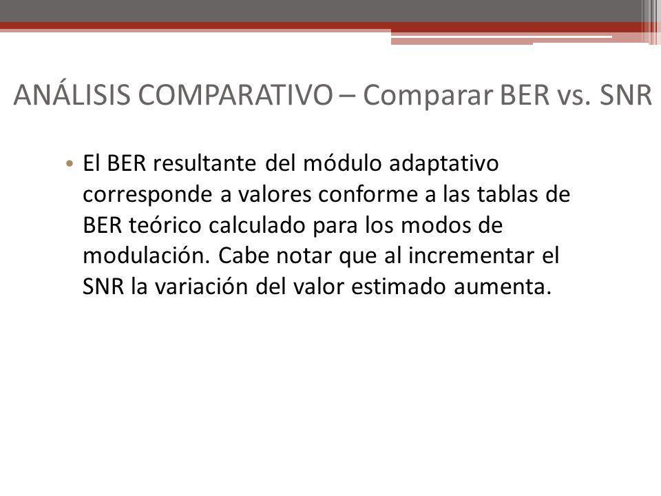 El BER resultante del módulo adaptativo corresponde a valores conforme a las tablas de BER teórico calculado para los modos de modulación. Cabe notar