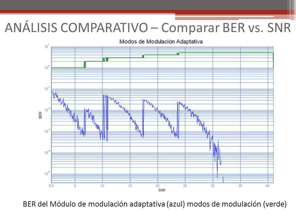 BER del Módulo de modulación adaptativa (azul) modos de modulación (verde)