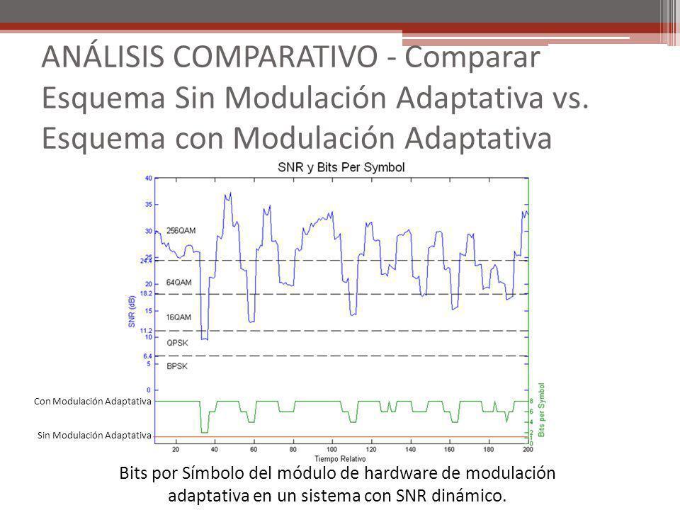 ANÁLISIS COMPARATIVO - Comparar Esquema Sin Modulación Adaptativa vs. Esquema con Modulación Adaptativa Bits por Símbolo del módulo de hardware de mod