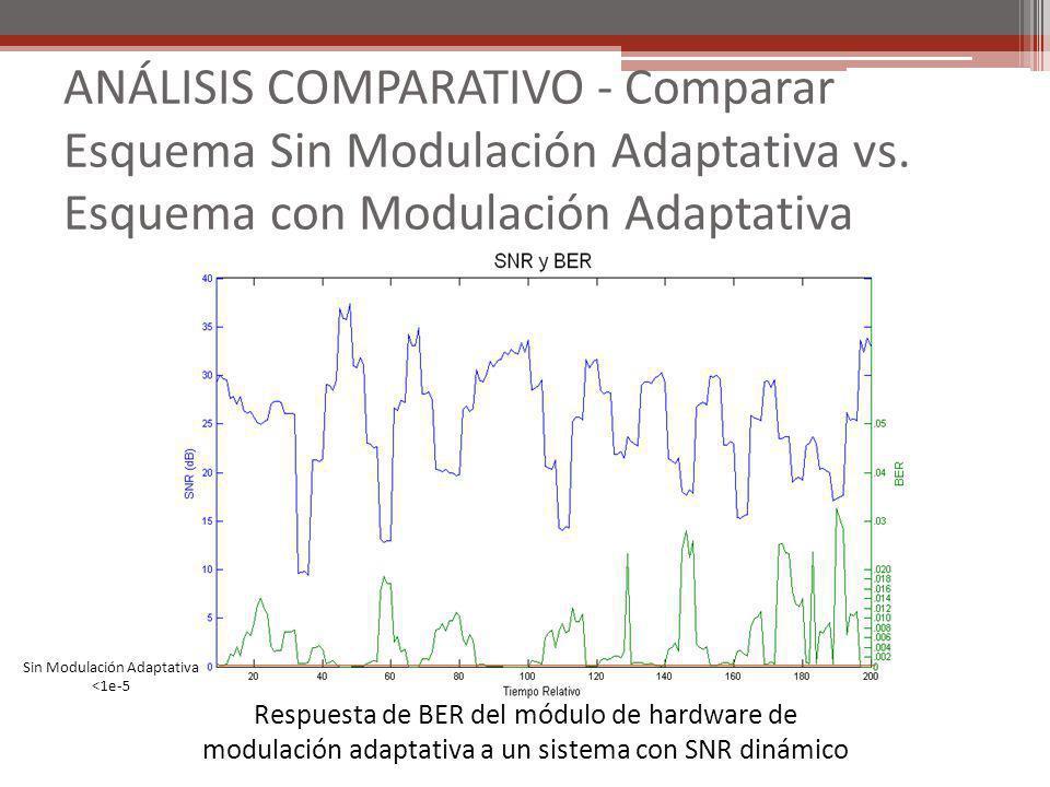 ANÁLISIS COMPARATIVO - Comparar Esquema Sin Modulación Adaptativa vs. Esquema con Modulación Adaptativa Respuesta de BER del módulo de hardware de mod