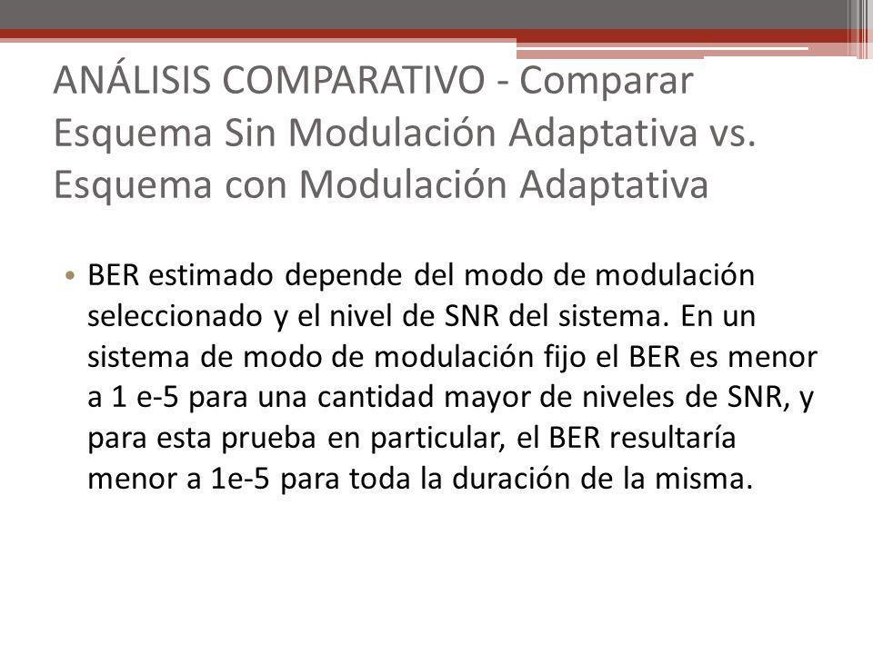 ANÁLISIS COMPARATIVO - Comparar Esquema Sin Modulación Adaptativa vs. Esquema con Modulación Adaptativa BER estimado depende del modo de modulación se