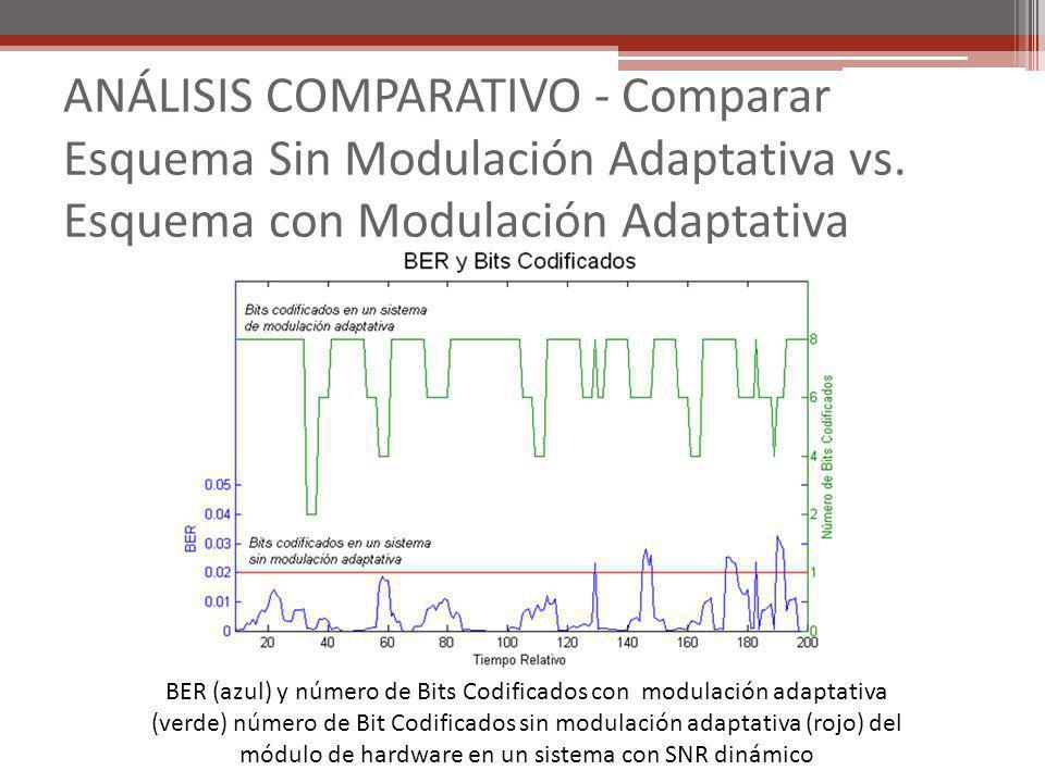 ANÁLISIS COMPARATIVO - Comparar Esquema Sin Modulación Adaptativa vs. Esquema con Modulación Adaptativa BER (azul) y número de Bits Codificados con mo