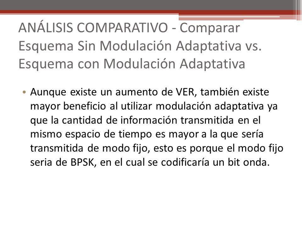 ANÁLISIS COMPARATIVO - Comparar Esquema Sin Modulación Adaptativa vs. Esquema con Modulación Adaptativa Aunque existe un aumento de VER, también exist