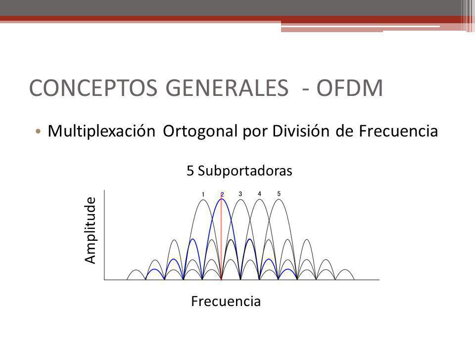 Multiplexación Ortogonal por División de Frecuencia Amplitude Frecuencia 5 Subportadoras