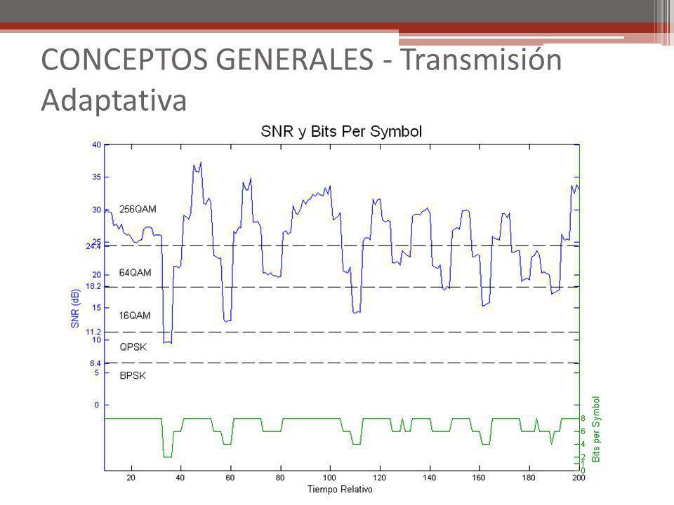 CONCEPTOS GENERALES - Transmisión Adaptativa