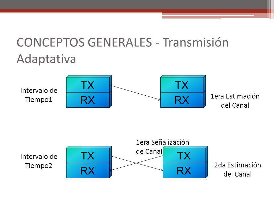 RX TX 1era Estimación del Canal RX TX RX TX RX TX Intervalo de Tiempo1 1era Señalización de Canal Intervalo de Tiempo2 2da Estimación del Canal