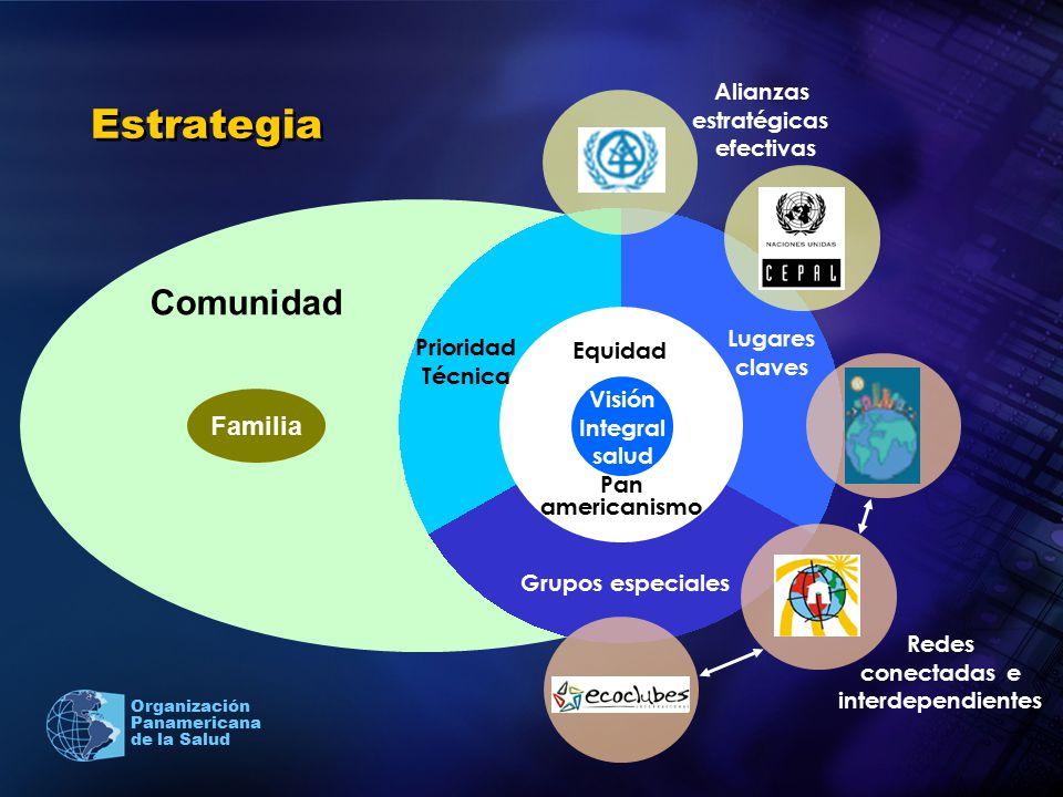 Organización Panamericana de la Salud Estrategia Grupos especiales Lugares claves Visión Integral salud Equidad Pan americanismo Prioridad Técnica Alianzas estratégicas efectivas Redes conectadas e interdependientes Comunidad Familia