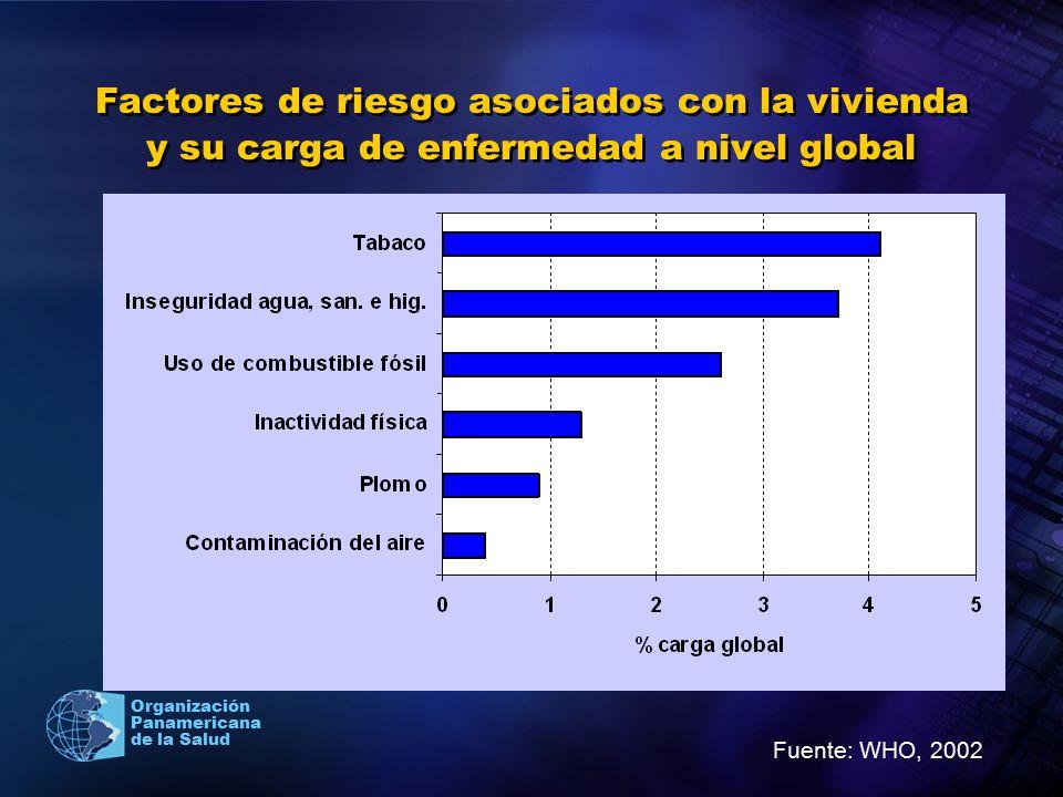 Organización Panamericana de la Salud Factores de riesgo asociados con la vivienda y su carga de enfermedad a nivel global Fuente: WHO, 2002