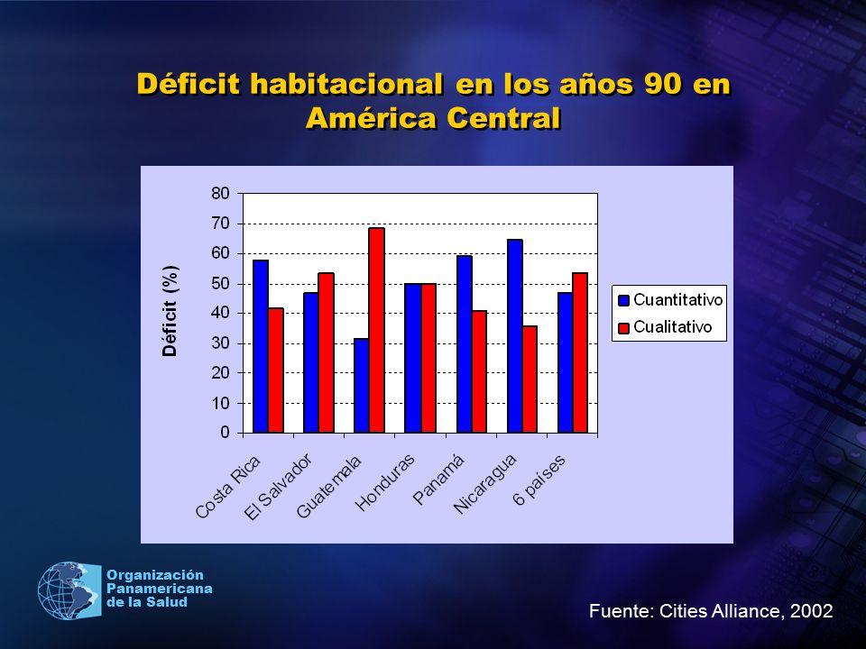 Organización Panamericana de la Salud Déficit habitacional en los años 90 en América Central Fuente: Cities Alliance, 2002