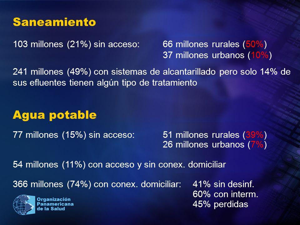 Organización Panamericana de la Salud Saneamiento 103 millones (21%) sin acceso:66 millones rurales (50%) 37 millones urbanos (10%) 241 millones (49%)