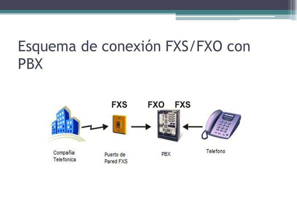 Esquema de conexión FXS/FXO con PBX