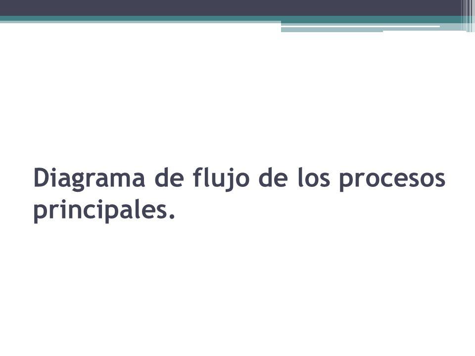 Diagrama de flujo de los procesos principales.