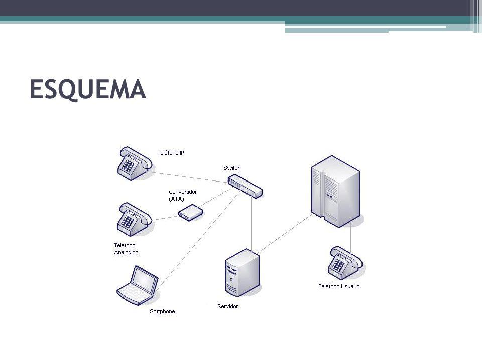 METODOLOGÍA Para cumplir con nuestros objetivos realizaremos una instalación de Asterisk sobre un servidor con sistema operativo Centos.