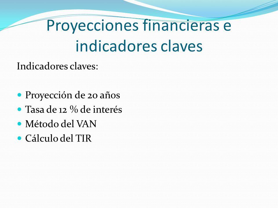 Proyecciones financieras e indicadores claves Indicadores claves: Proyección de 20 años Tasa de 12 % de interés Método del VAN Cálculo del TIR
